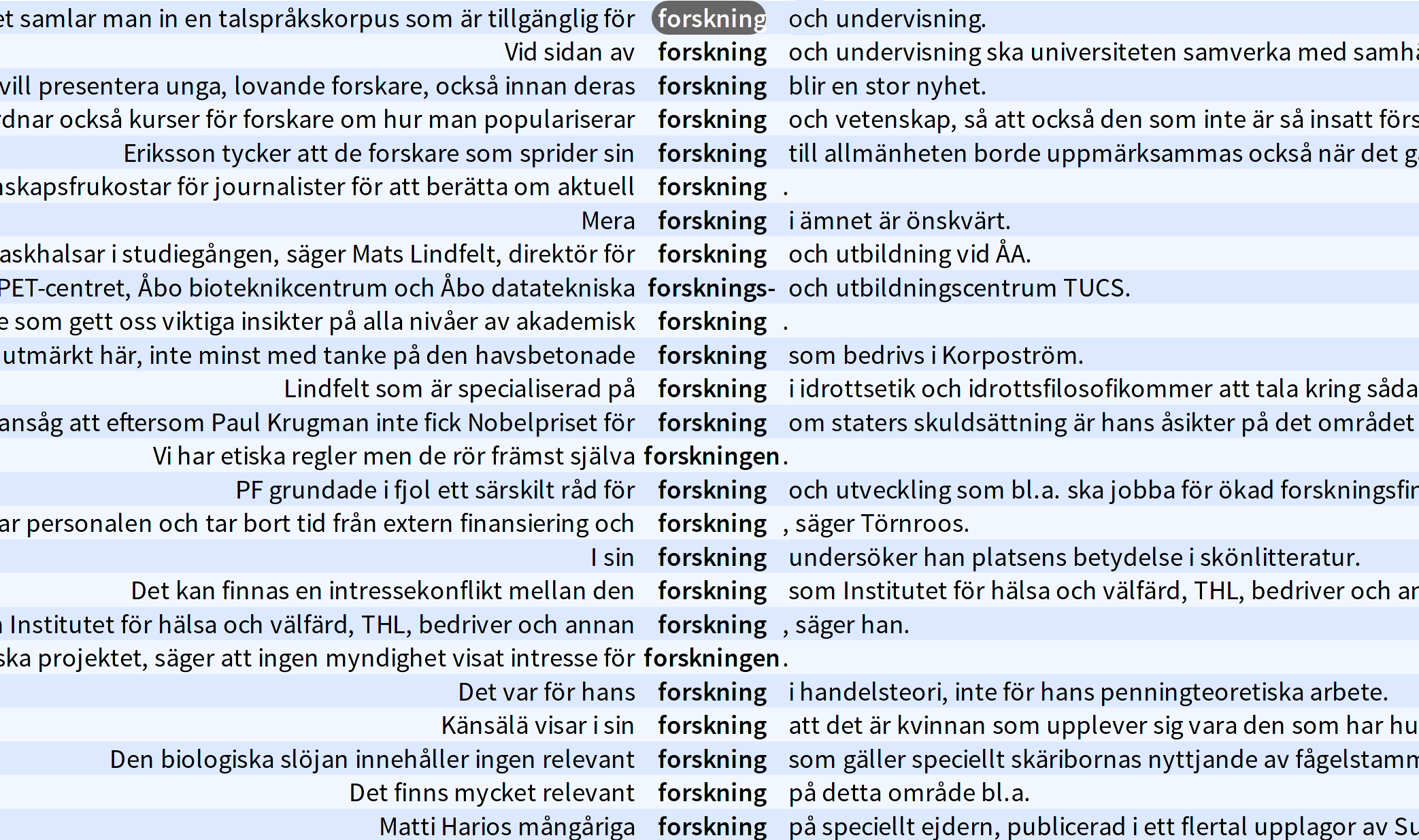 "Concordance results from a search on the word – or more specifically, the lemgram – ""forskning"" (research in Swedish) in a large text corpus in the tool Korp. Concordancing is a means of showing keywords in their contexts."